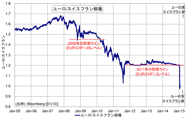 歴史的急騰! 通貨ペッグ制度切り崩しの歴史を振り返る