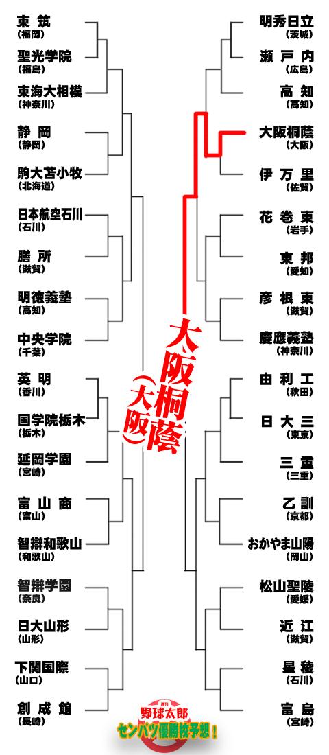【センバツ優勝校&勝ち上がり徹底予想!】乙訓がダークホースに浮上も、終わってみれば大阪桐蔭か?