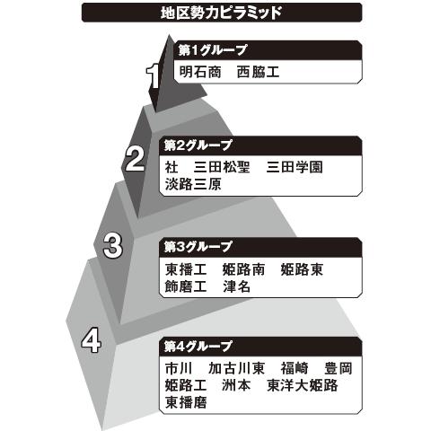 西兵庫 勢力ピラミッド