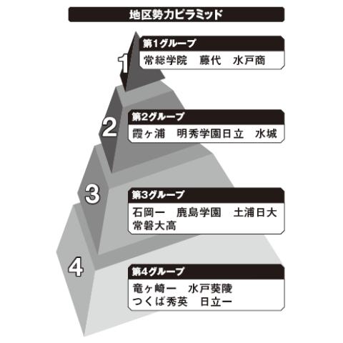 茨城地区勢力ピラミッド