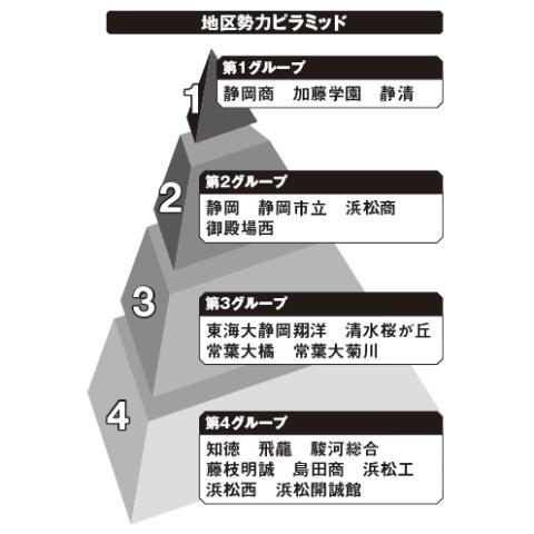 静岡地区勢力ピラミッド