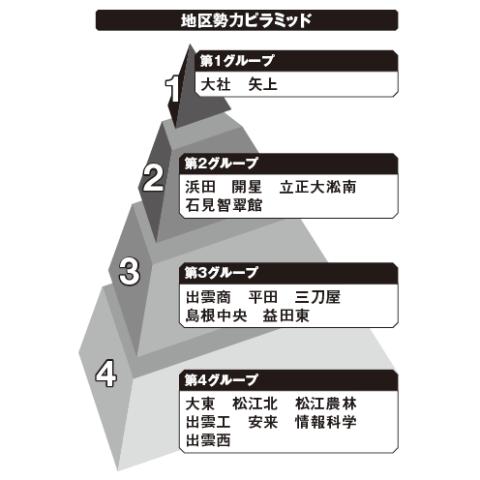 島根地区勢力ピラミッド